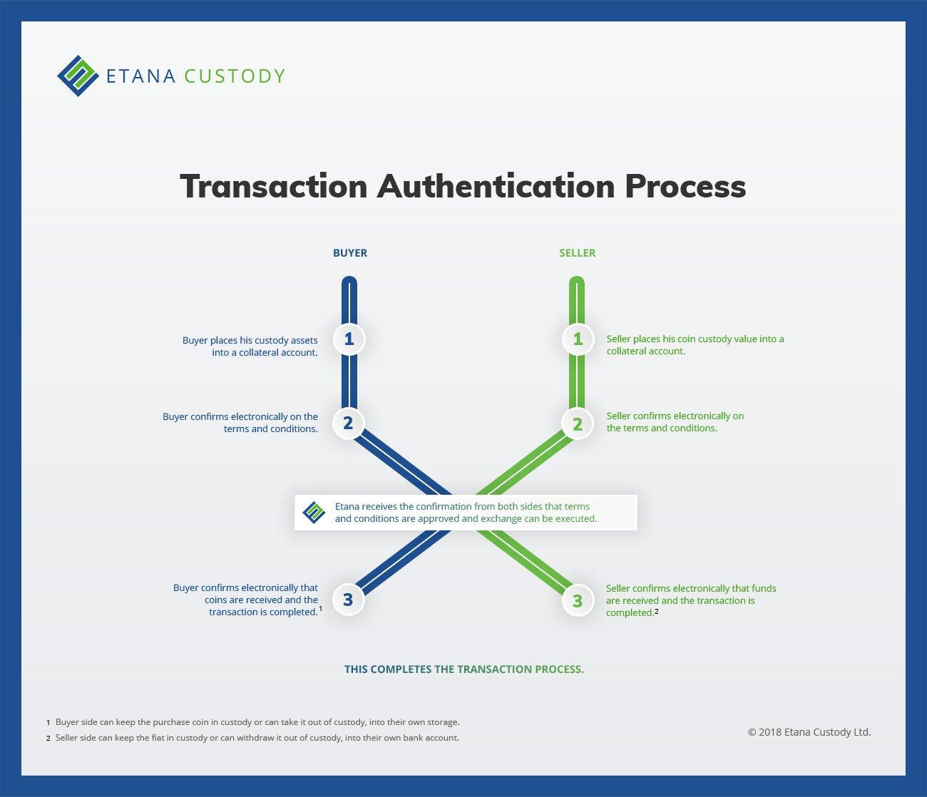 Authentication-Process