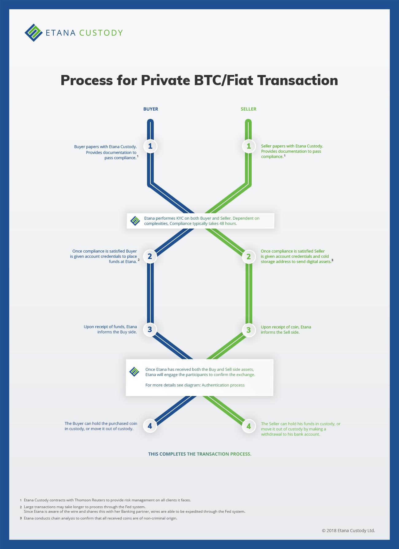 Process-for-Private-BTC-Fiat-Transaction